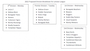 A Suggestion on Restructuring the Leinster League Divisions
